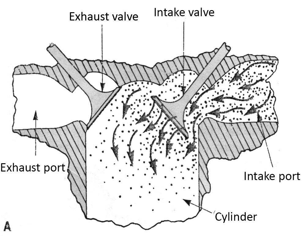 Polar 4 Stroke Engine Diagram on Internal Bustion Engine